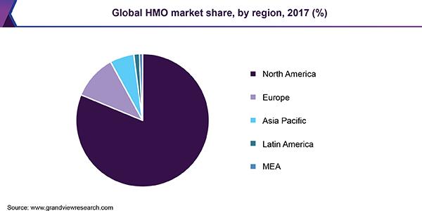 Global HMO market share, by region, 2017 (%)