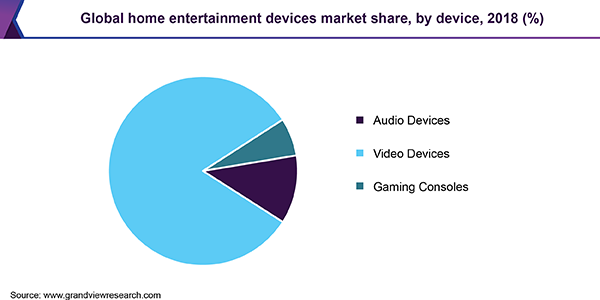 Global home entertainment devices market share, by device, 2018 (%)