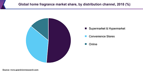 Global home fragrance market share, by distribution channel, 2018 (%)