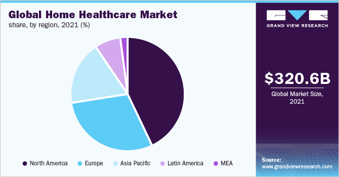 Global Home Healthcare Market Share, By Region, 2018 (%)