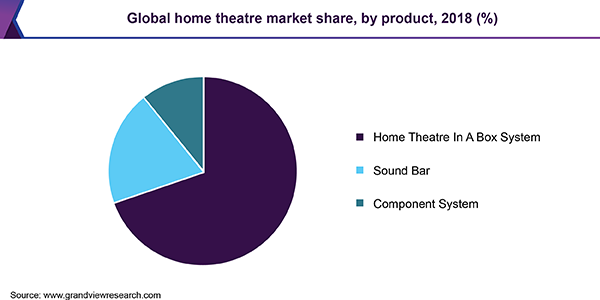Global home theatre market share, by product, 2018 (%)