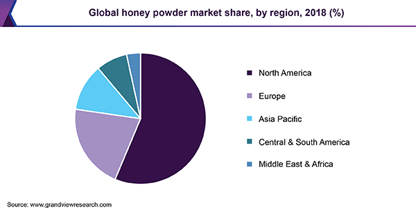Global honey powder market share, by region, 2018 (%)