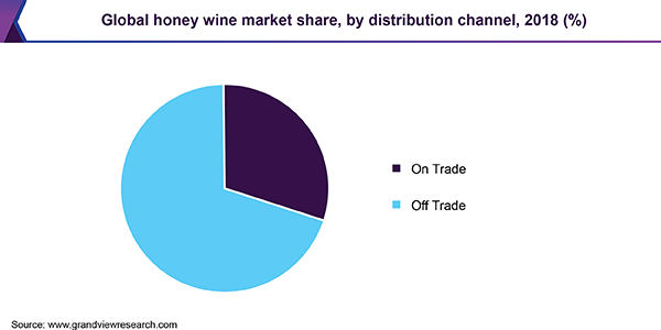 Global honey wine market share, by distribution channel, 2018 (%)
