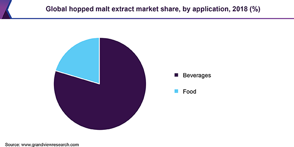 Global hopped malt extract market