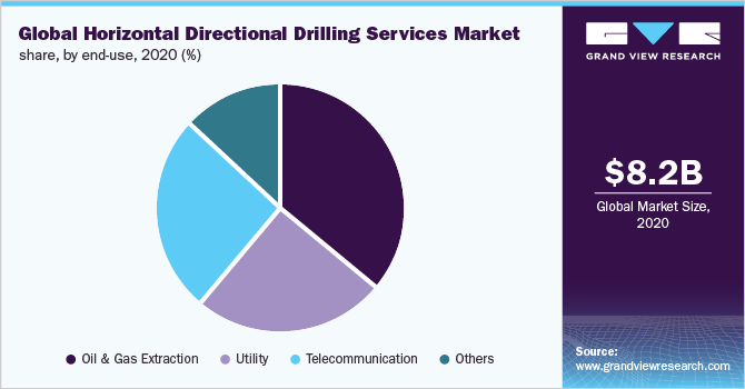 Global horizontal directional drilling services market