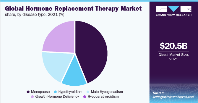 Global hormone replacement therapy market