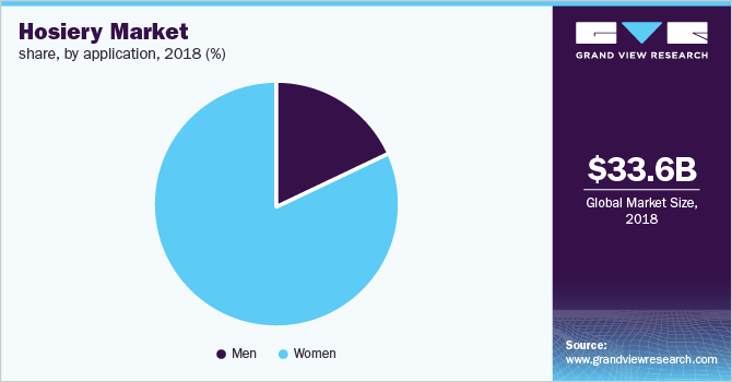 Global hosiery market