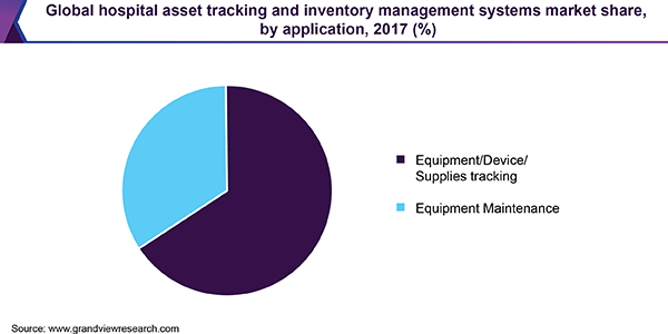 Global hospital asset tracking and inventory management systems market