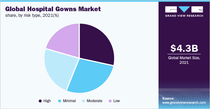 Global Hospital Gowns Market