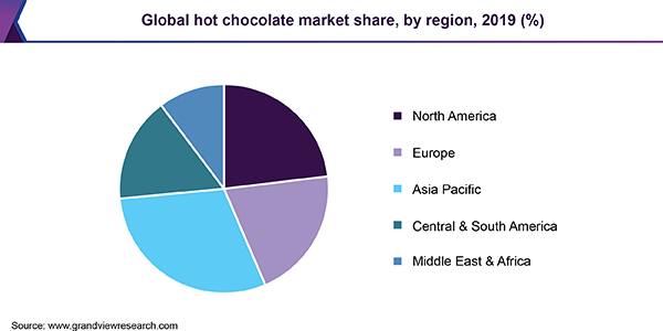 Global hot chocolate market share
