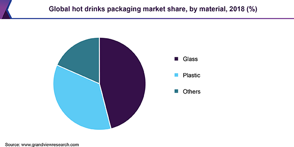 Global hot drinks packaging market