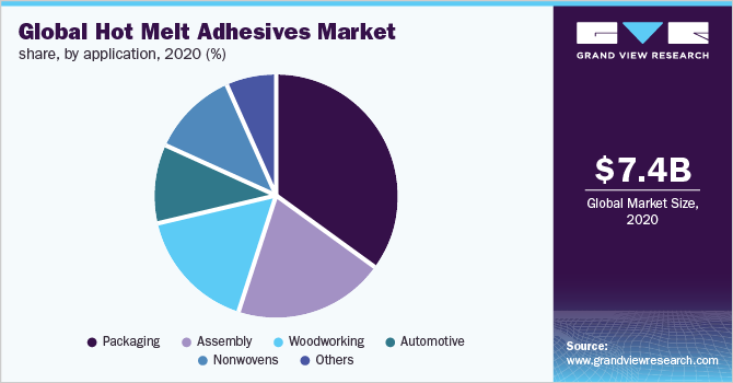 Global hot melt adhesives market share