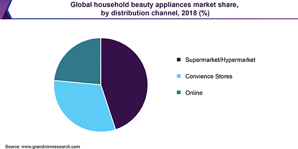 Global household beauty appliances market share, by distribution channel, 2018 (%)