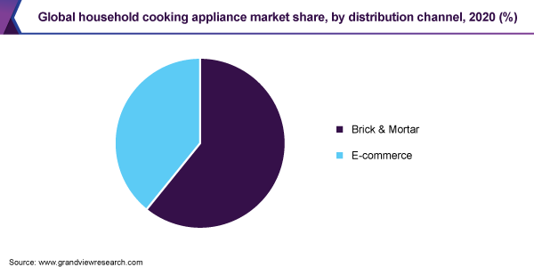 Global household cooking appliance Market