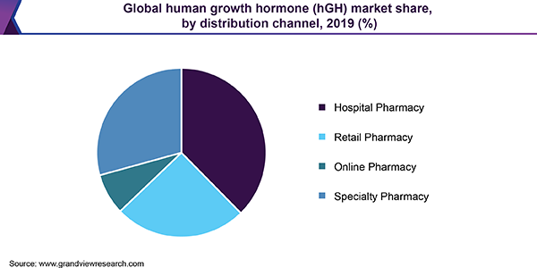 Global human growth hormone (hGH) market share, by distribution channel, 2019 (%)