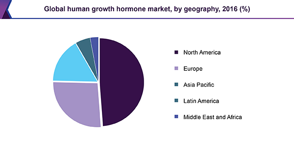 Global human growth hormone market by geography, 2016 (%)