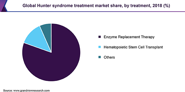 Global Hunter syndrome treatment market