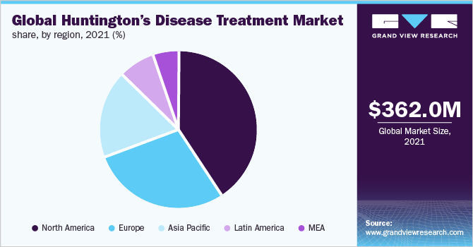 Global Huntington's Disease Treatment Market