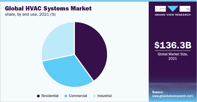 Global HVAC systems market share, by end use, 2019 (%)