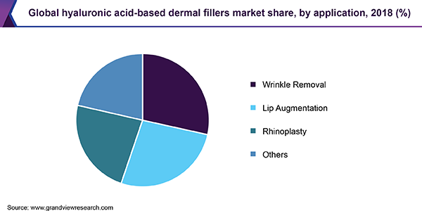 Global hyaluronic acid based dermal fillers market share, by application, 2017 (%)