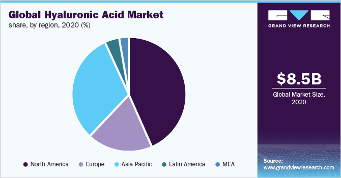 Global hyaluronic acid market