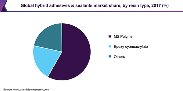 Global hybrid adhesives & sealants market share, by resin type, 2017 (%)