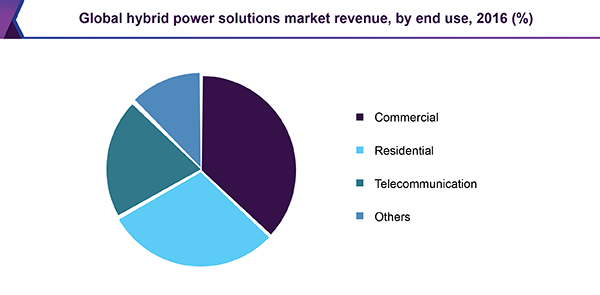 Global hybrid power solutions market revenue, by end use, 2016 (%)