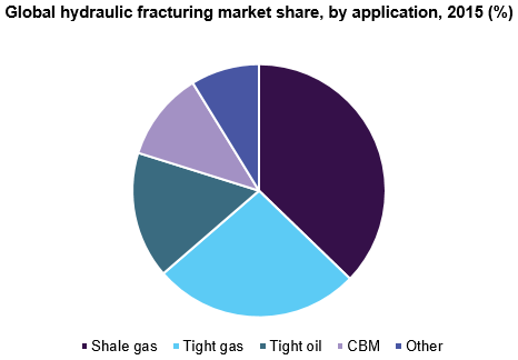 Global hydraulic fracturing market share