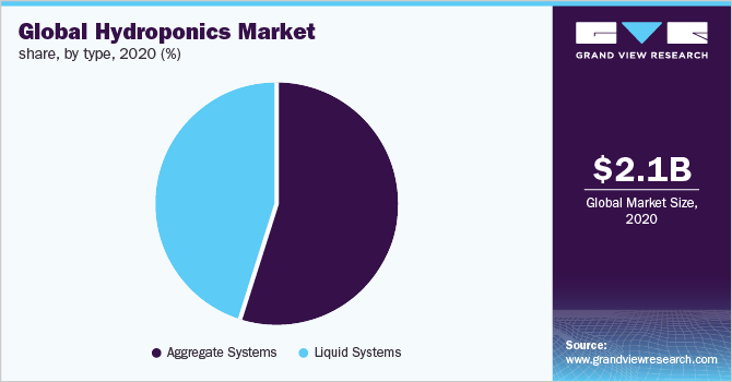 Global hydroponics market share, by type, 2018 (%)