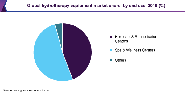 Global hydrotherapy equipment market share