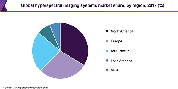 Global hyperspectral imaging systems market share, by region, 2017 (%)