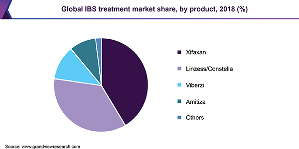 Global IBS treatment Market
