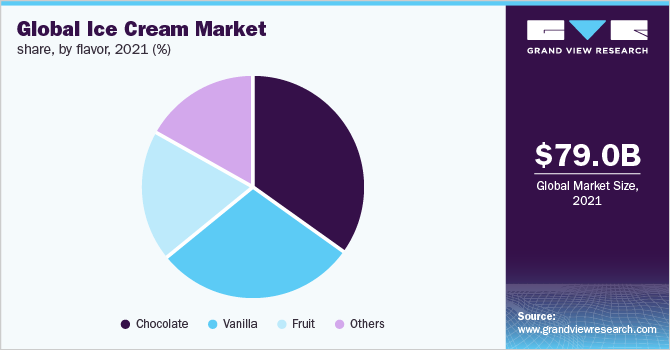 Global ice cream market