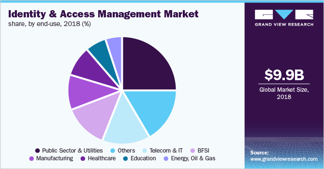 Global Identity and Access Management market