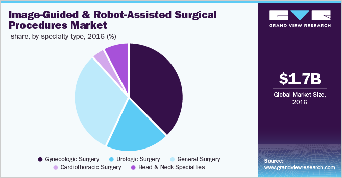 Global image-guided and robot-assisted surgical procedures market