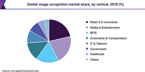 Global image recognition market share, by vertical, 2016 (%)