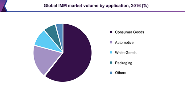 Global IMM market