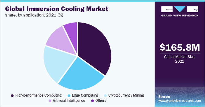 Global immersion cooling market share, by application, 2019 (%)