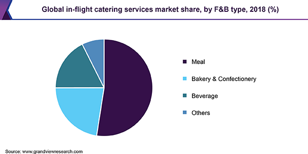 Global in-flight catering services market share, by F&B type, 2018 (%)