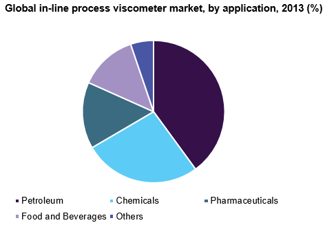 Global in-line process viscometer market