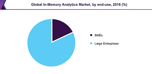 Global In-Memory Analytics Market, by end-use, 2016 (%)