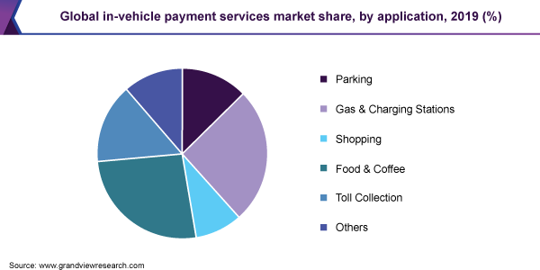 Global in-vehicle payment services market share, by application, 2019 (%)