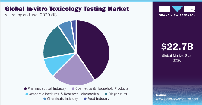 Global in-vitro toxicology testing market share, by end use, 2019 (%)