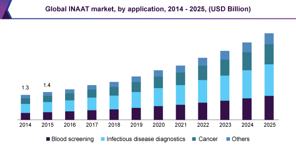 Global INAAT market