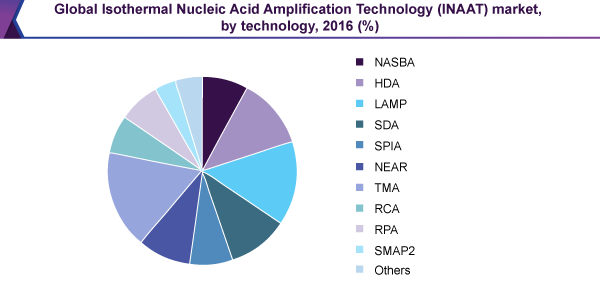 Global Isothermal Nucleic Acid Amplification Technology (INAAT) market