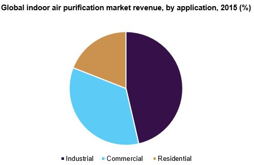 Global indoor air purification market