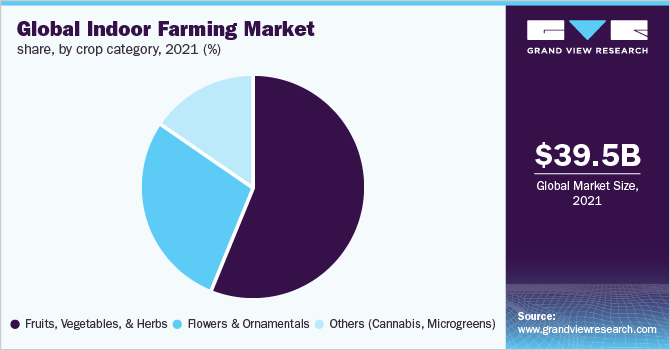 Global indoor farming market share, by crop category, 2018 (%)