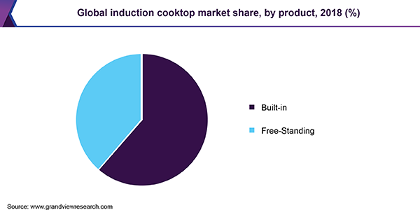 Global induction cooktop market