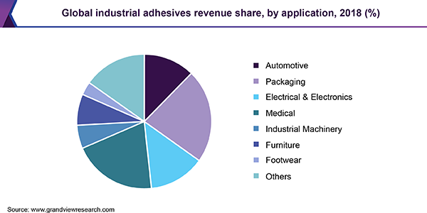 Global industrial adhesives revenue