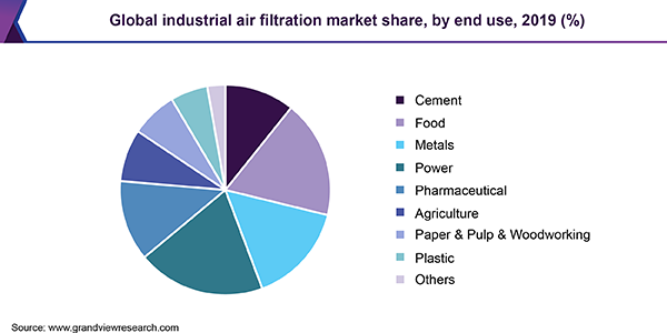 Global industrial air filtration market